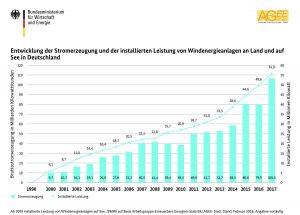 Windenergie BRD 1990 bis 2017