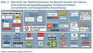 Datenhandel Marktteilnehmer