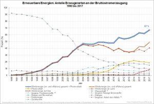 Erneuerbare Energien_Anteile Erzeugerarten an der Bruttostromerzeugung 1990 bis 2017