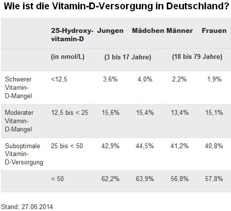 Vitamin d mangel grenzwerte