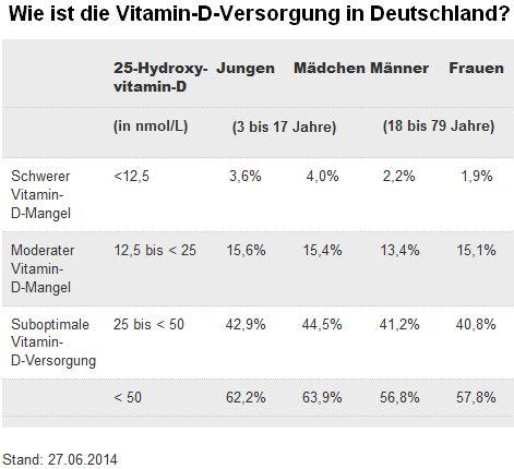 Vitamin d mangel wert 9