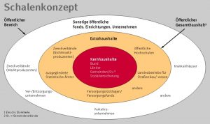 Schalenkonzept-Staatsverschuldung-BRD