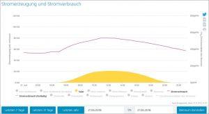 Solar_Stromerzeugung und Stromverbrauch Deutschland am längsten Tag des Jahres 2018