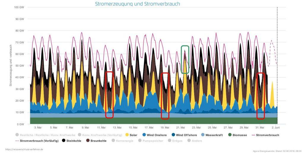 Stromerzeugung erneuerbare Energien und Kohlestrom Mai Juni 2018