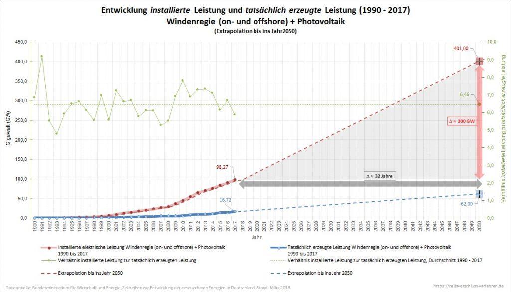 Windenregie und Photovoltaik Entwicklung installierte Leistung und tatsächlich erzeugten Leistung 1990 bis 2017