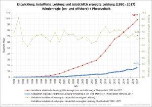 Windenergie gesamt und Photovoltaik Entwicklung installierte Leistung und tatsächlich erzeugten Leistung 1990 - 2017