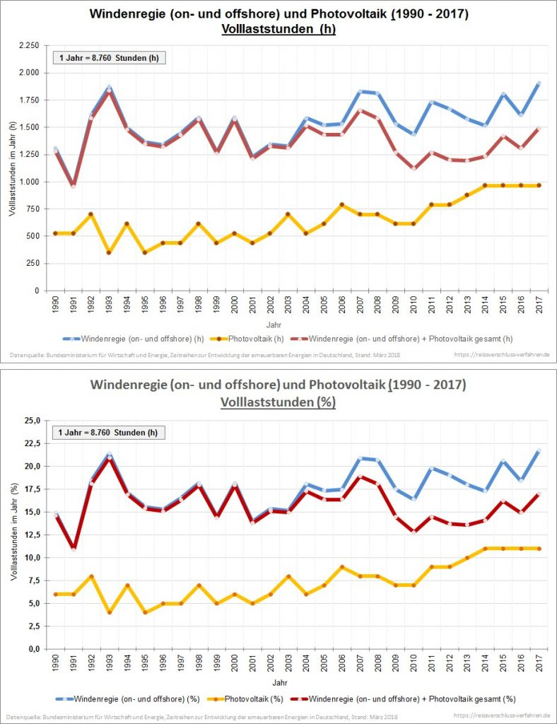 Windenergie (on- und offshore) und Photovoltaik (1990 - 2017) Volllaststunden